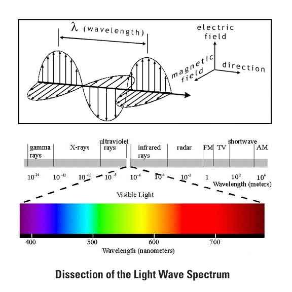 Light Wave Examples Aeqai