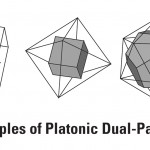 Geometrically Ordered Design: The Solids of Plato